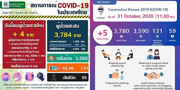 11月1日泰國新冠肺炎確診數據.jpg