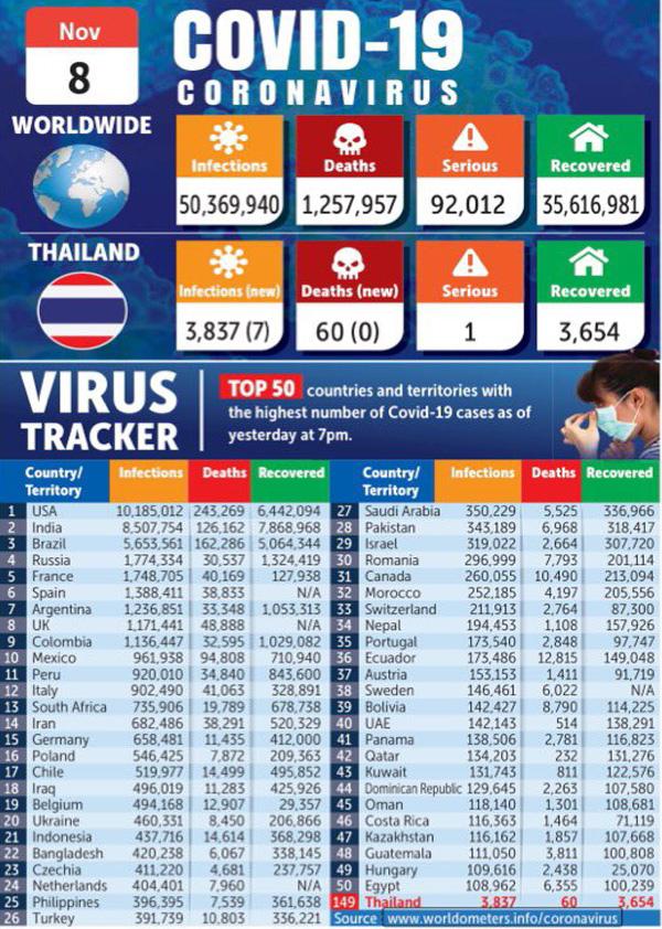1108全球確診病例累計排名.jpg