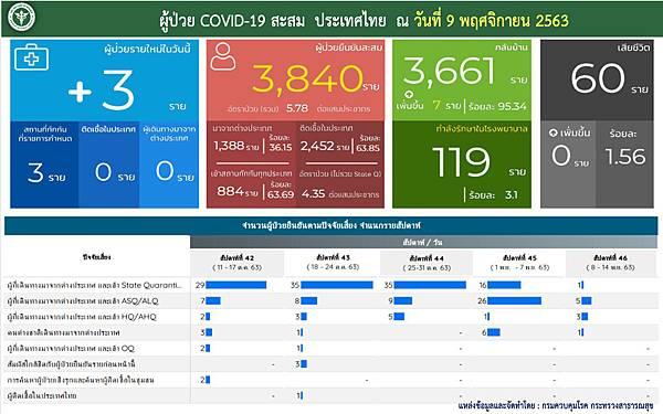 11月9日泰國新冠肺炎確診數據.jpg
