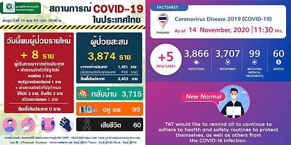 11月15日泰國新冠肺炎確診數據.jpg