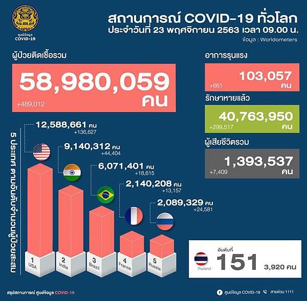 11月23日泰國新冠肺炎疫情全球排名.jpg