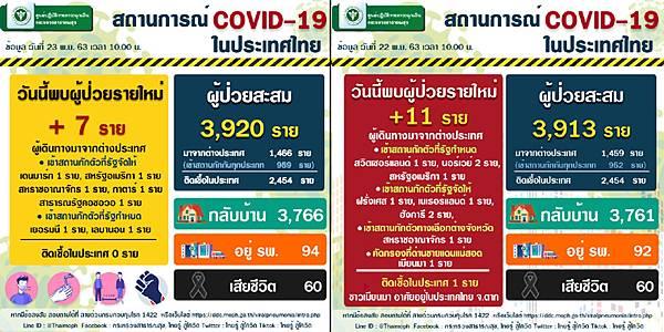 11月23日泰國新冠肺炎確診數據.jpg