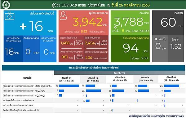 11月26日泰國新冠肺炎確診數據.jpg