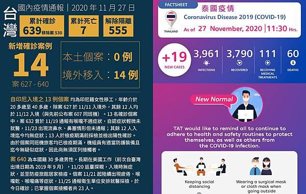 11月27日台灣泰國新冠肺炎確診數據.jpg