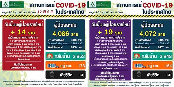 12月6日泰國新冠肺炎確診數據.jpg