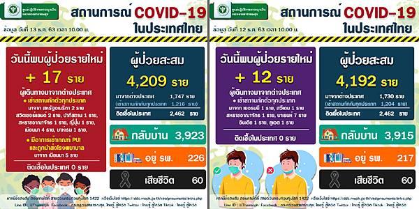 12月13日泰國新冠肺炎確診數據.jpg