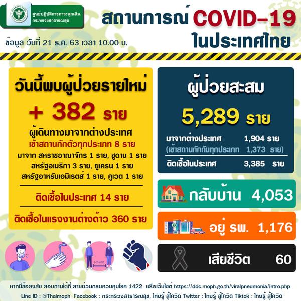 DEC 21 Thailand COVID-19 situation.jpg