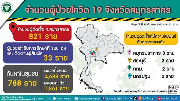DEC 21 Thailand COVID-19 situation samut-sakorn.jpg