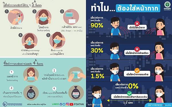 泰國衛生部宣導正確佩戴口罩.jpg