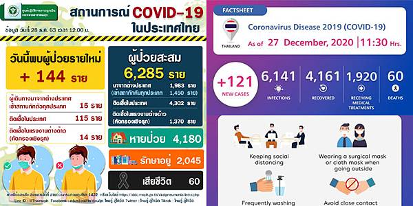 DEC 28 Thailand COVID-19 situation.jpg