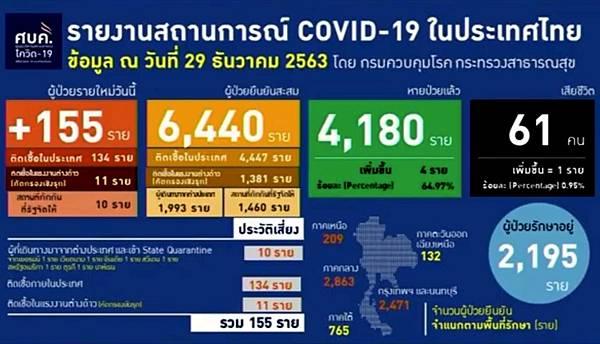 2020年12月29日泰國新冠肺炎確診數據.jpg
