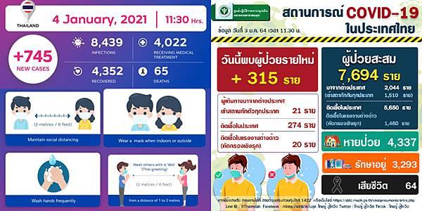 2021年1月4日泰國新冠肺炎確診數據.jpg