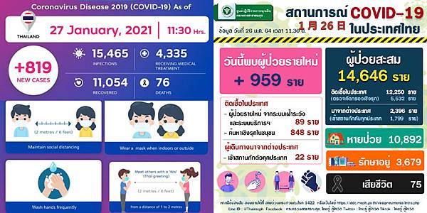 2021年1月26日泰國新冠肺炎確診數據.jpg