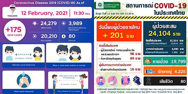 2021年2月12日泰國新冠肺炎確診數據.jpg