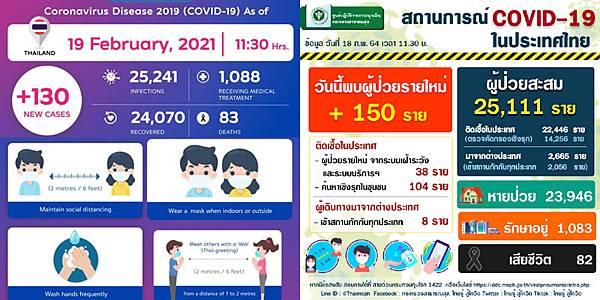 2021年2月19日泰國新冠肺炎確診數據.jpg