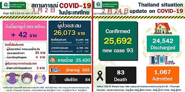 2021年3月2日泰國新冠肺炎確診數據.jpg