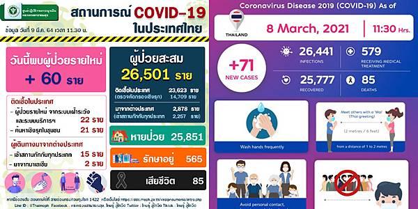 2021年3月9日泰國新冠肺炎確診數據.jpg