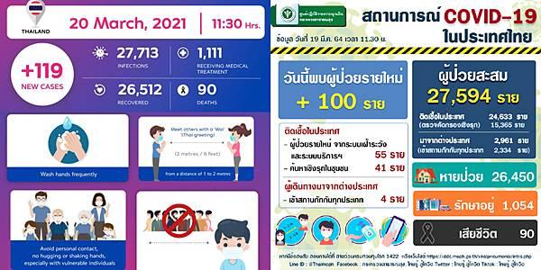 2021年3月20日泰國新冠肺炎確診數據.jpg