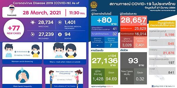 2021年3月28日泰國新冠肺炎確診數據.jpg
