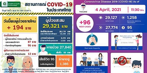 2021年4月5日泰國新冠肺炎確診數據.jpg