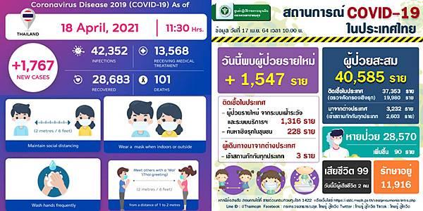 2021年4月18日泰國新冠肺炎確診數據.jpg