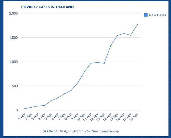 泰國第三波新冠肺炎傳染疫情.jpg