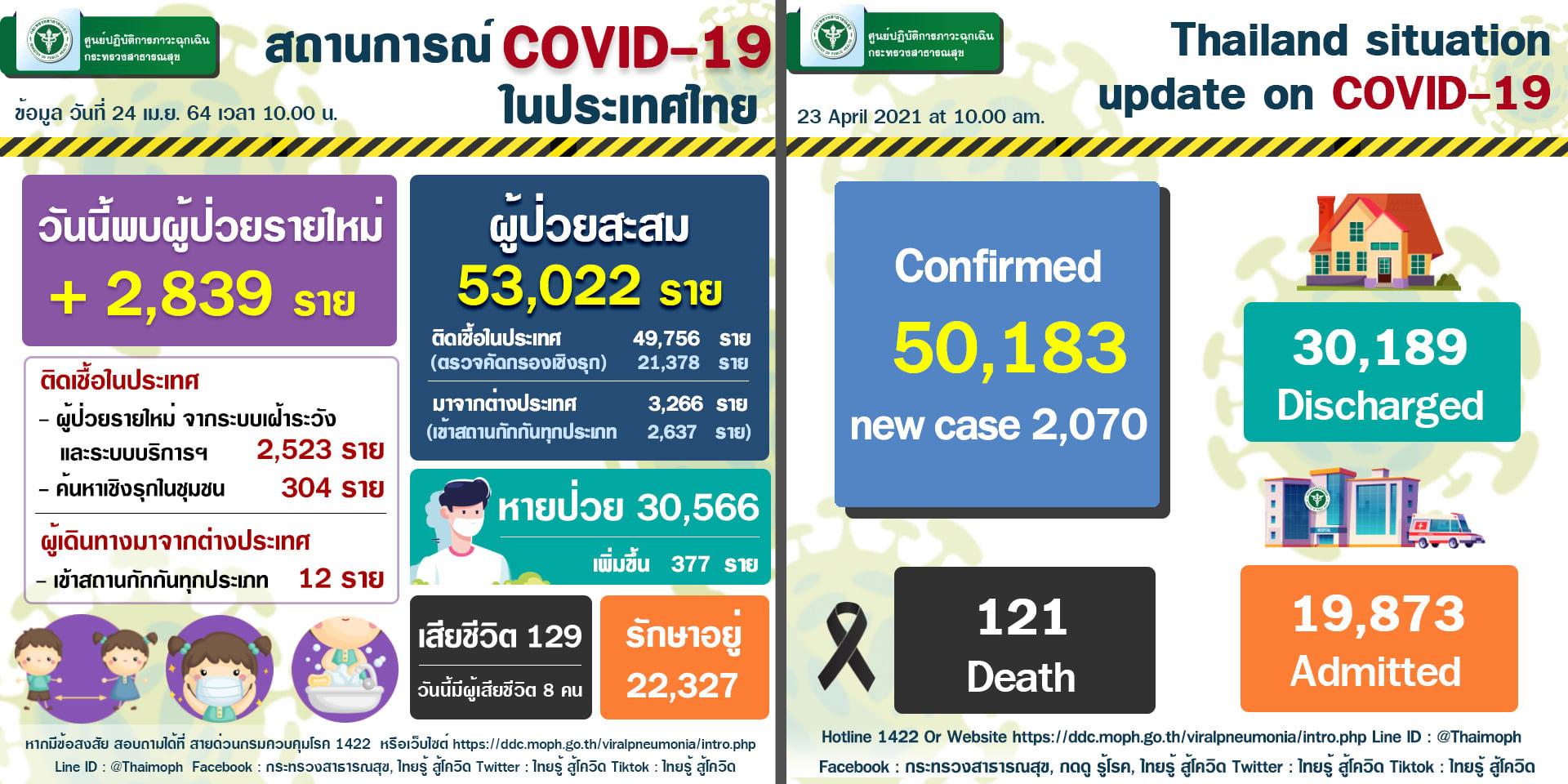 泰國4月24日單日確診病逝人數創新高