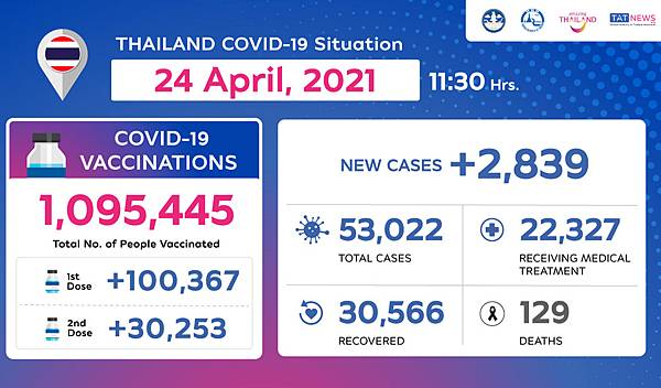 Thailand COVID-19 Situation as of 24 April.jpg
