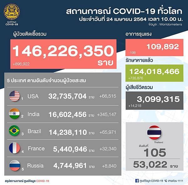 4月24日國際COVID19疫情確診.jpg