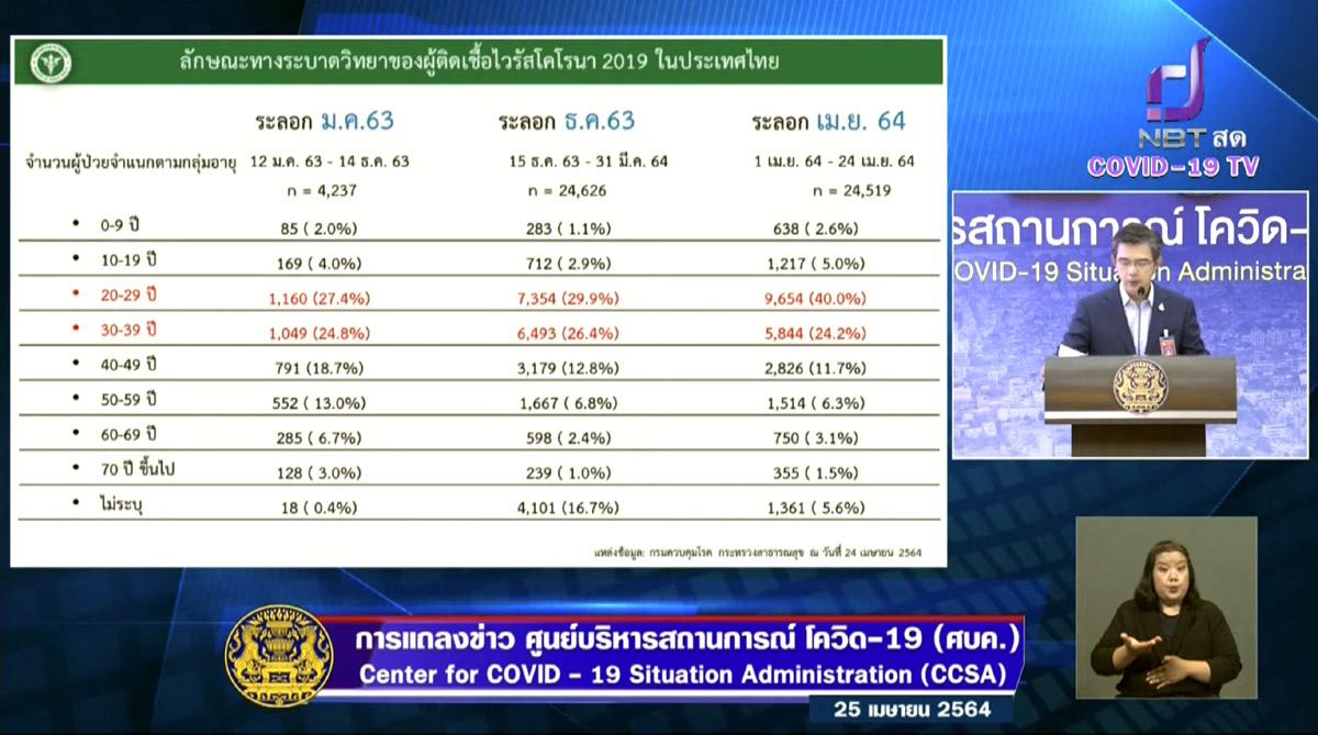 泰國三波新冠肺炎感染年齡比例.jpg