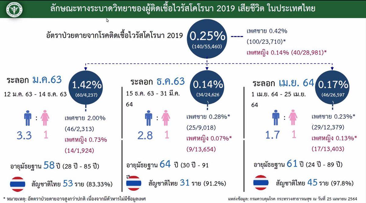 泰國三波新冠肺炎感染比例分析.jpg