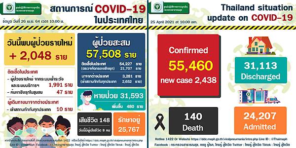 2021年4月26日泰國新冠肺炎確診數據.jpg