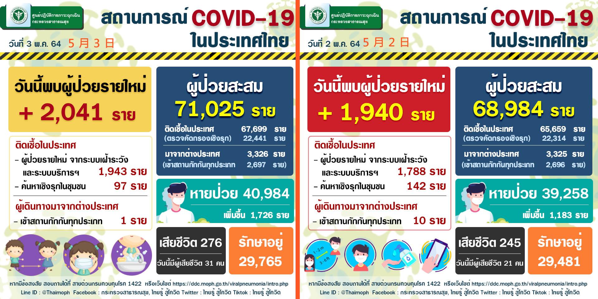 2021年5月3日泰國新冠肺炎確診數據.jpg