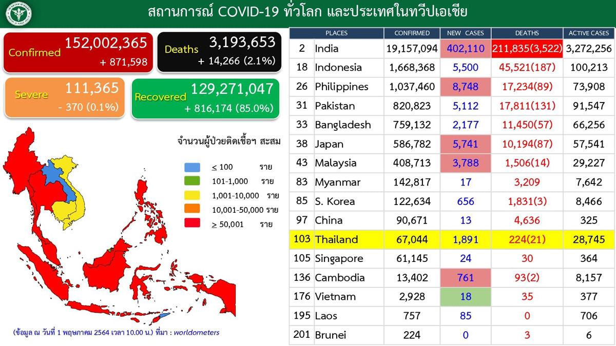 0501泰國與周邊國家疫情分析.jpg