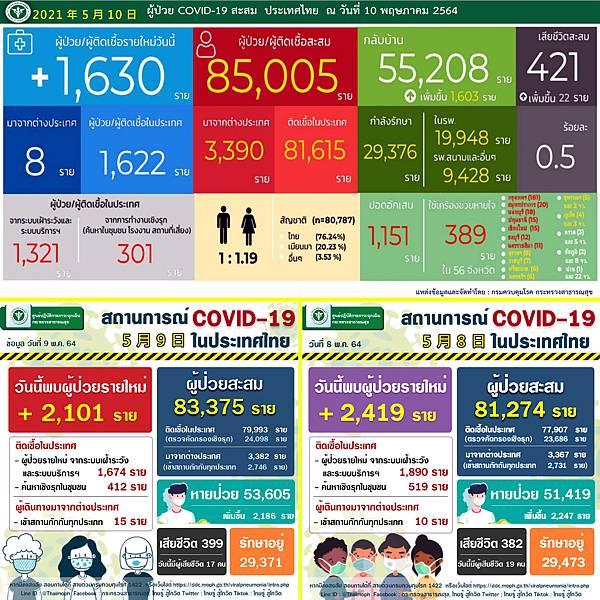 2021年5月10日泰國新冠肺炎確診數據.jpg