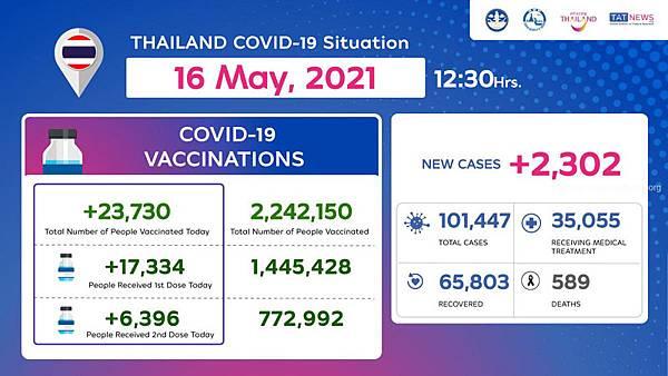 2021年5月16日泰國接種新冠肺炎疫苗數據.jpg