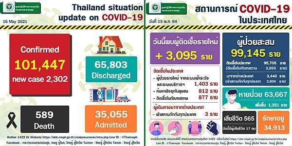 2021年5月16日泰國新冠肺炎確診數據.jpg