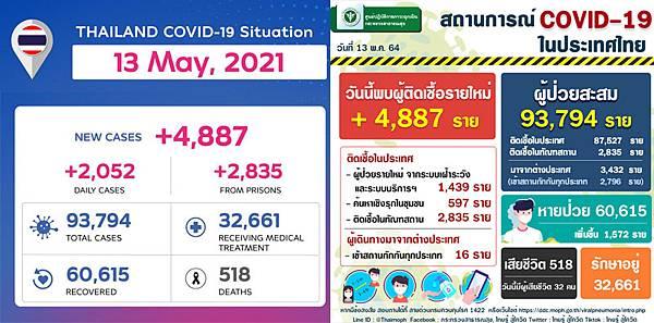 2021年5月13日泰國新冠肺炎確診數據.jpg