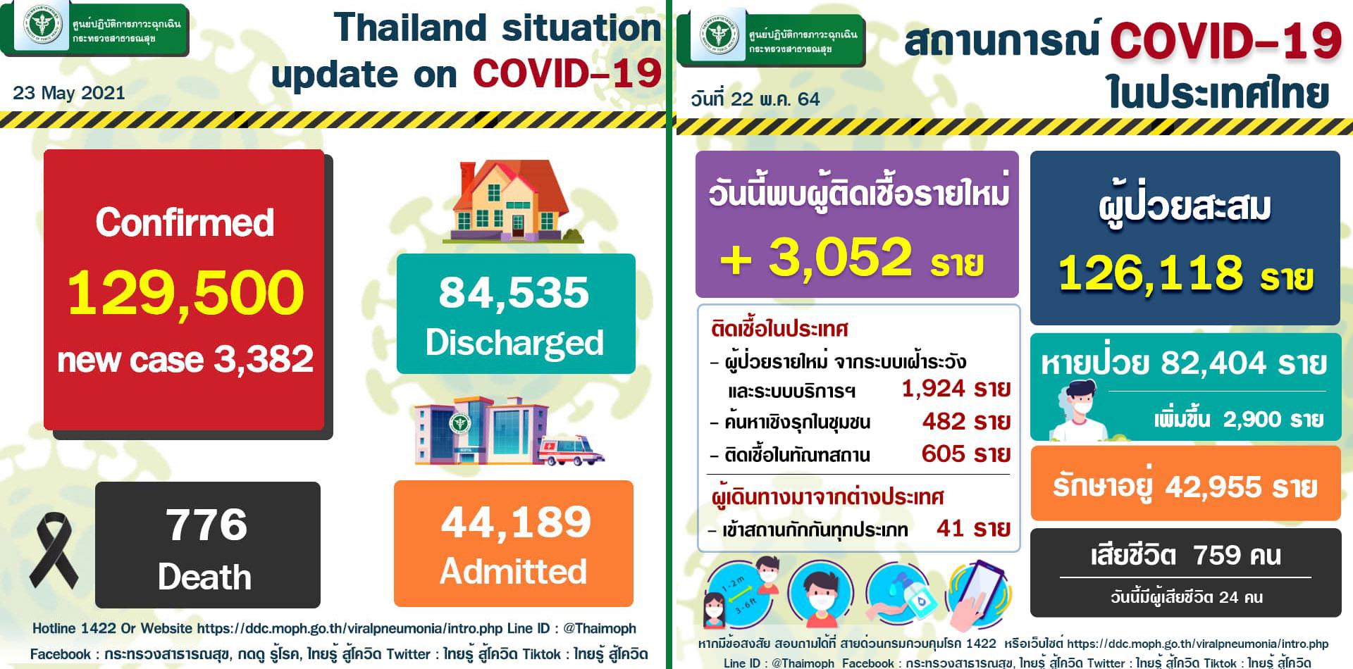2021年5月24日泰國新冠肺炎確診數據.jpg