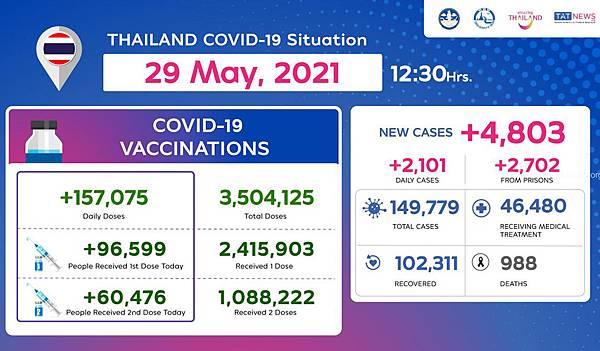 2021年5月29日泰國新冠肺炎確診數據.jpg