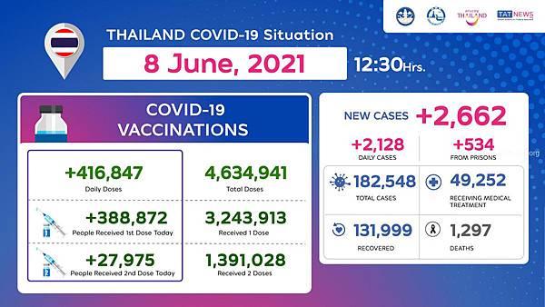2021年6月8日泰國新冠肺炎確診與施打疫苗數據.jpg