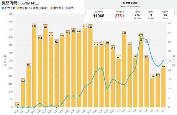 2021年6月9日台灣新冠肺炎確診與死亡數據.jpg
