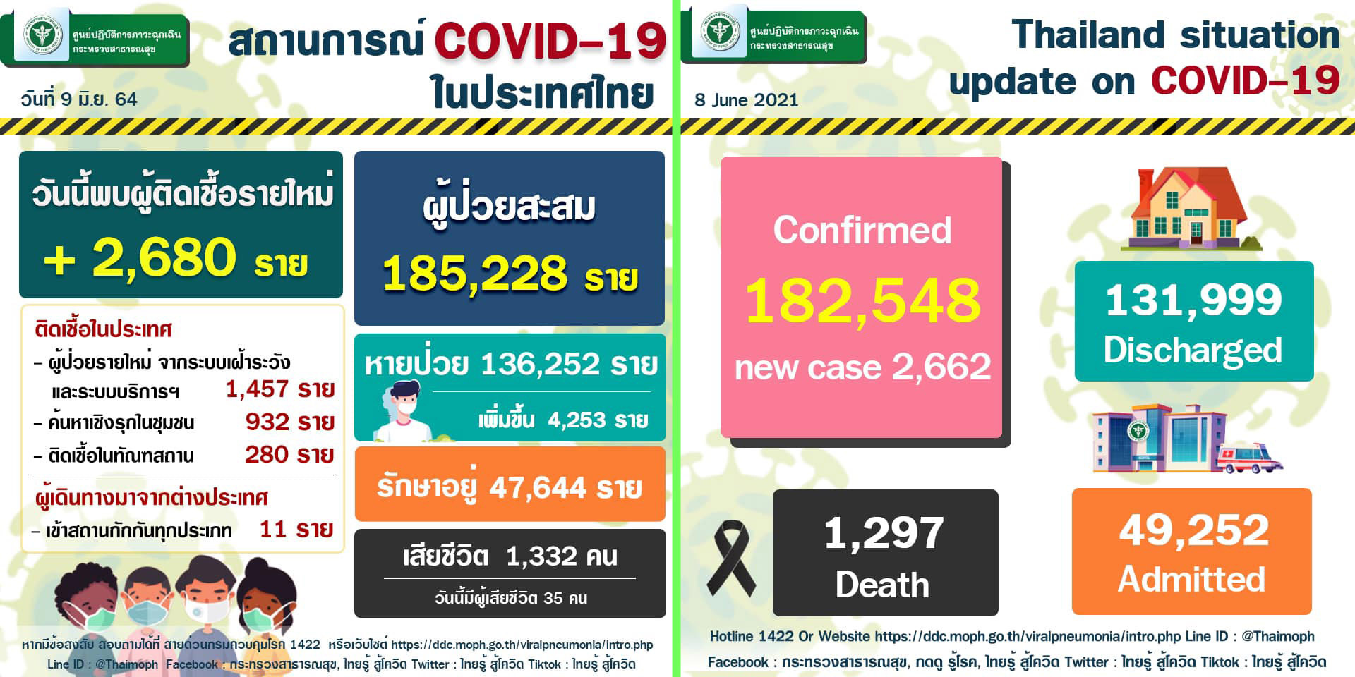 2021年6月9日泰國新冠肺炎確診數據.jpg