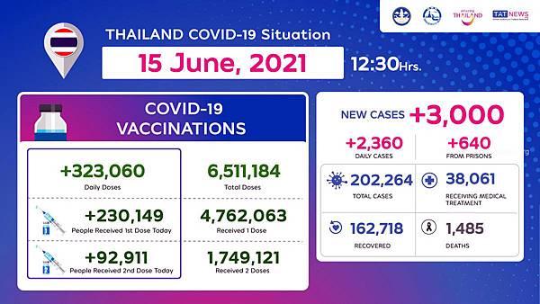 2021年6月15日泰國新冠肺炎確診數據.jpg