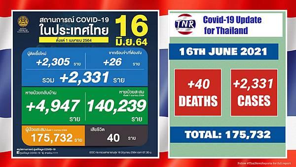 2021年6月16日泰國新冠肺炎確診數據.jpg