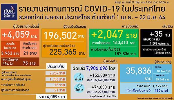 6月22日泰國第三波疫情發展.jpg