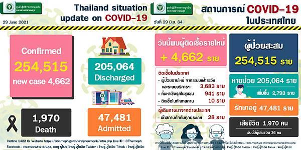 2021年6月29日泰國新冠肺炎確診數據.jpg