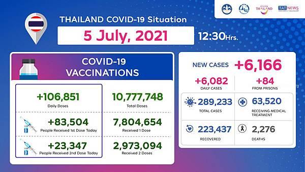 2021年7月5日泰國新冠肺炎確診數據.jpg