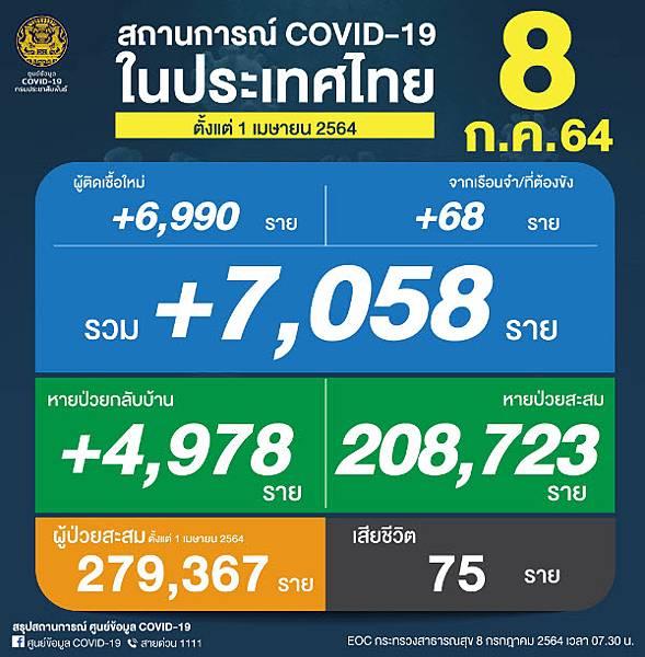 2021年7月8日泰國新冠肺炎確診數據.jpg