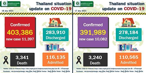 7月18日泰國單日確診人數.jpg